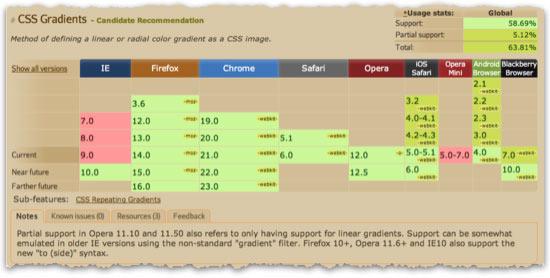 En av alla webbtjänster som hjälper dig att välja vilka delar av HTML5 och CSS3 som du vågar använda.