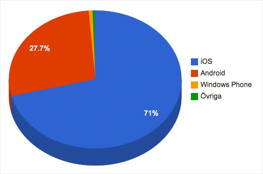 google-vs-apple_2012