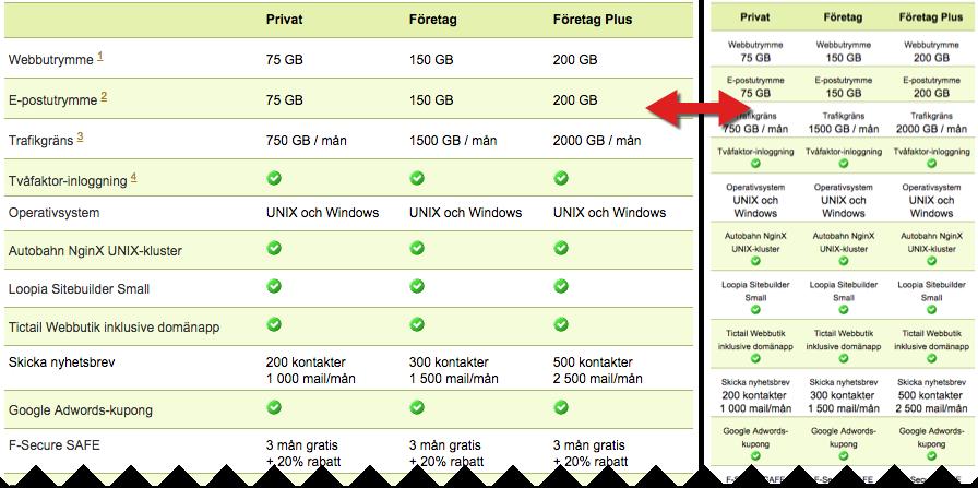 Bild som visar en av Loopias responsiva tabeller.