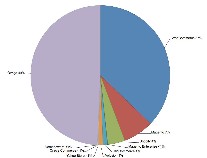 Diagram som visar att WooCommerce är den mest populära e-handelslösningen just nu.