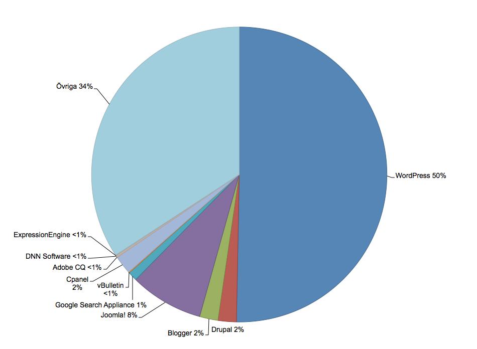 Diagram som visar att WordPress är det mest populära hemsidesverktyget just nu.
