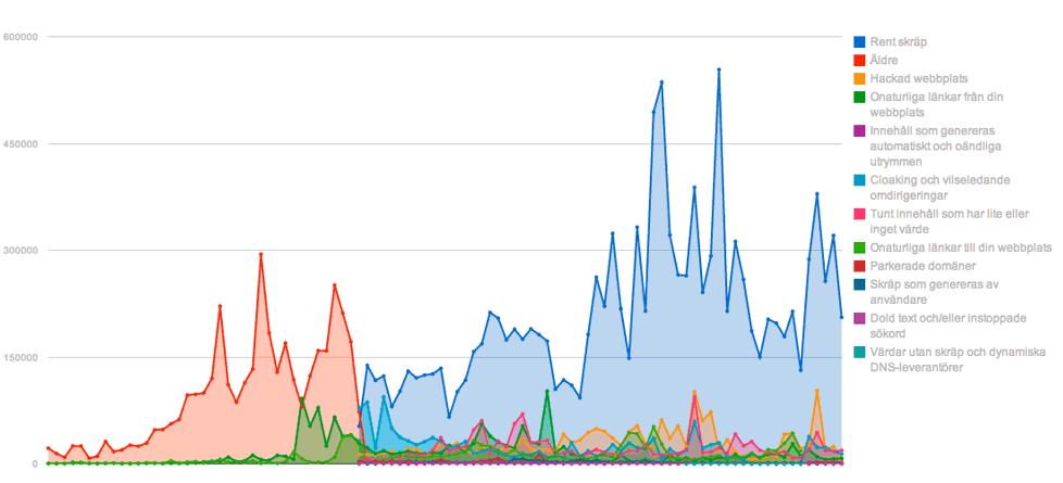 Hur fungerar Google? Diagrammet visar antal manuella åtgärder per månad som utförs för domäner med skräpinnehåll.